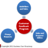 Figure 2. Customer Feedback Program Governance Components