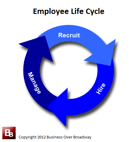 Employee Life Cycle Images The Employee Life Cycle