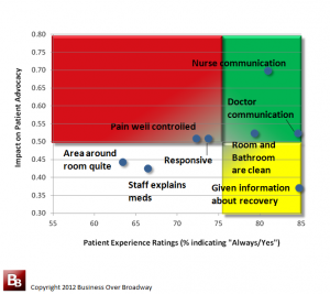 Loyalty Driver Matrix for Critical Access Hospitals