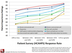 Patient Experience by Response Rates