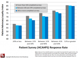 Patient Loyalty by response rates