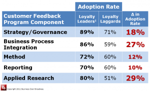 Loyalty Leaders structure their there CEM programs differently than Loyalty Laggards