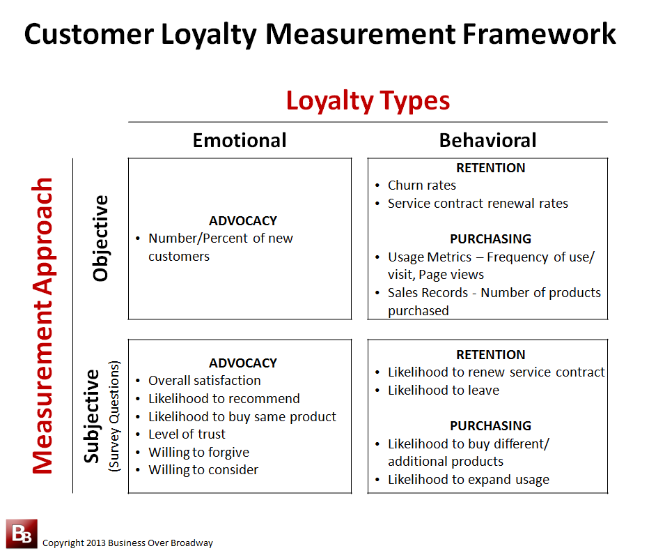 What Is Customer Loyalty Part 2 A Customer Loyalty