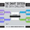 IBM Smart Sixteen Big Data Bracket