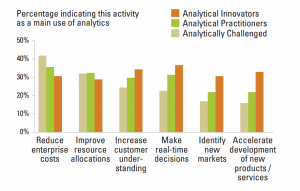 MITSMR-SAS-Data-Analytics-Report