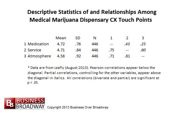 Table 1. Descriptive Statistics of and Correlations among CX Touch Points - Leafly (August 2013)