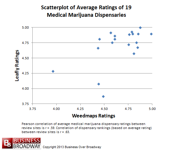 Figure 2. Scatterplot of Average Ratings of 19 Medical Marijuana Dispensaries