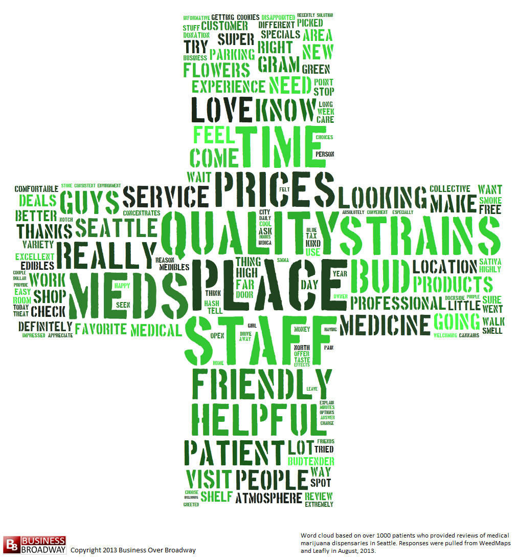 Medical Marijuana Dispensary Word Cloud