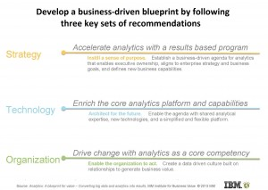 Figure 2. Analytics Blueprint for Creating Value from Data. Click image to enlarge