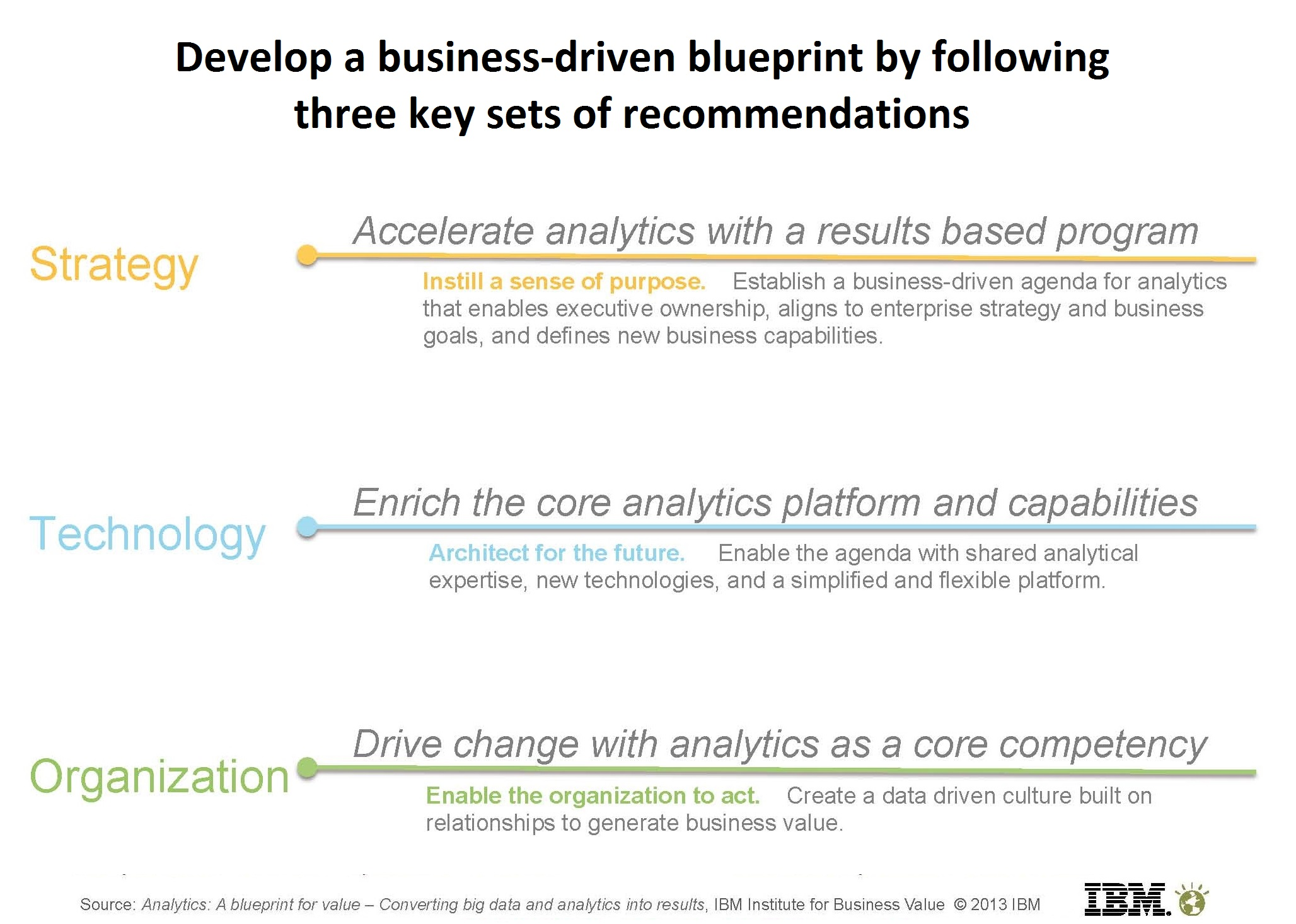 Creating value from analytics the nine levers of success analytics blueprint for creating value from data click image to enlarge malvernweather Images