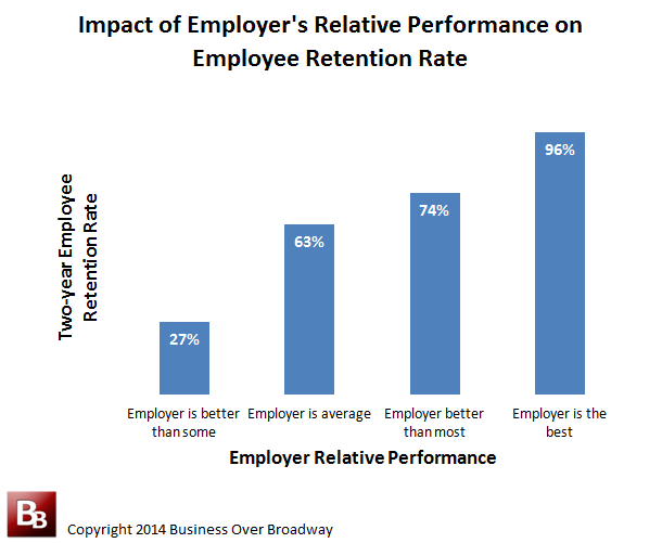 impact of performance appraisal on employees Performance appraisal is a procedure of assessment individual employee performance and how it can be enhanced to contribute overall organization performance (grubb, 2007) pakistan has the islamic banking in year 2002.