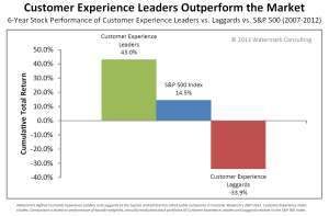 Customer Experience Leaders Outperform Customer Experience Laggards