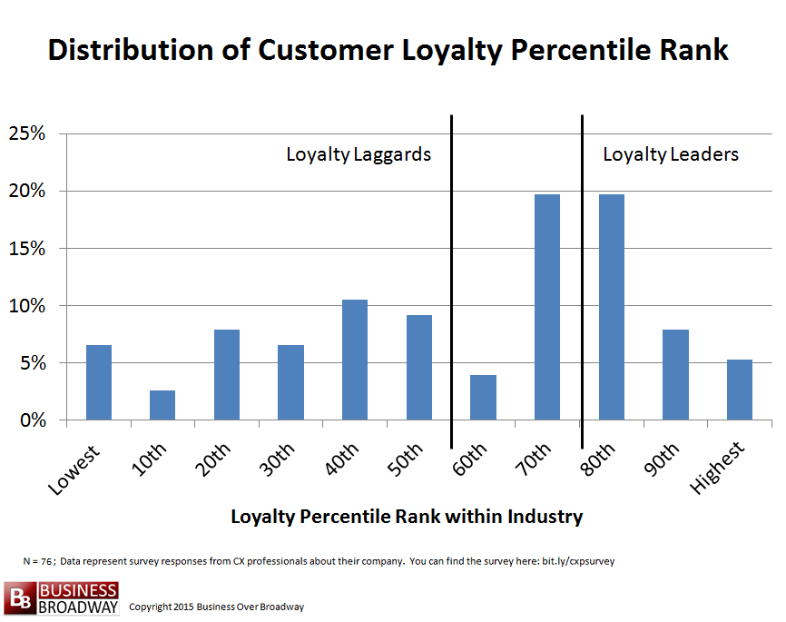 Distribution of Customer Loyalty Rankings; Loyalty Leaders and Loyalty Laggards