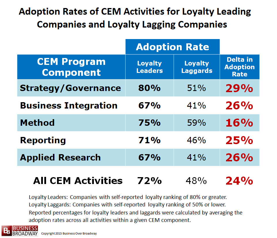 Comparing Loyalty Leaders and Laggards Across All CEM Activities.