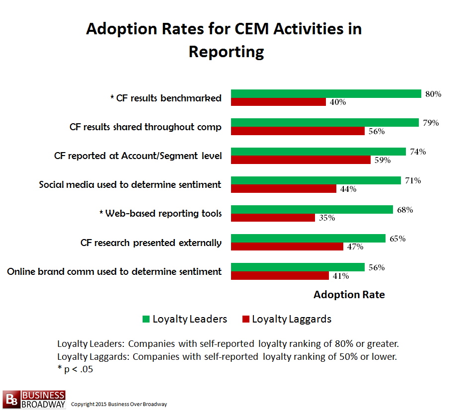 Comparing Loyalty Leaders and Laggards on CEM Activities in Reporting