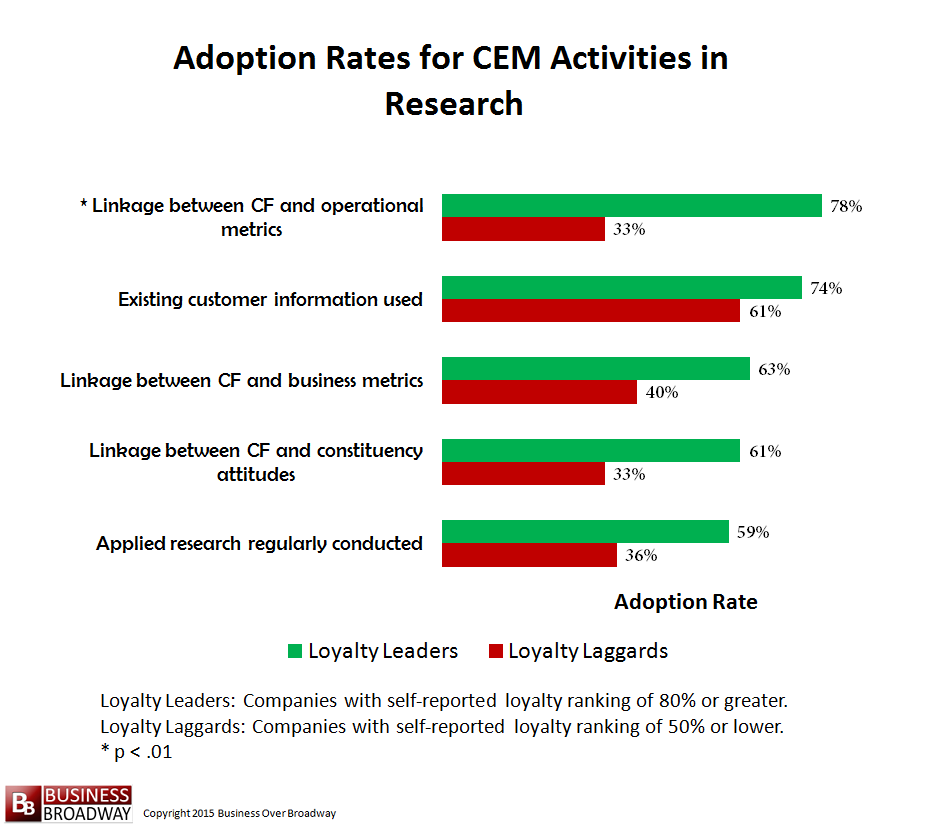 Comparing Loyalty Leaders and Laggards on CEM Activities in Research