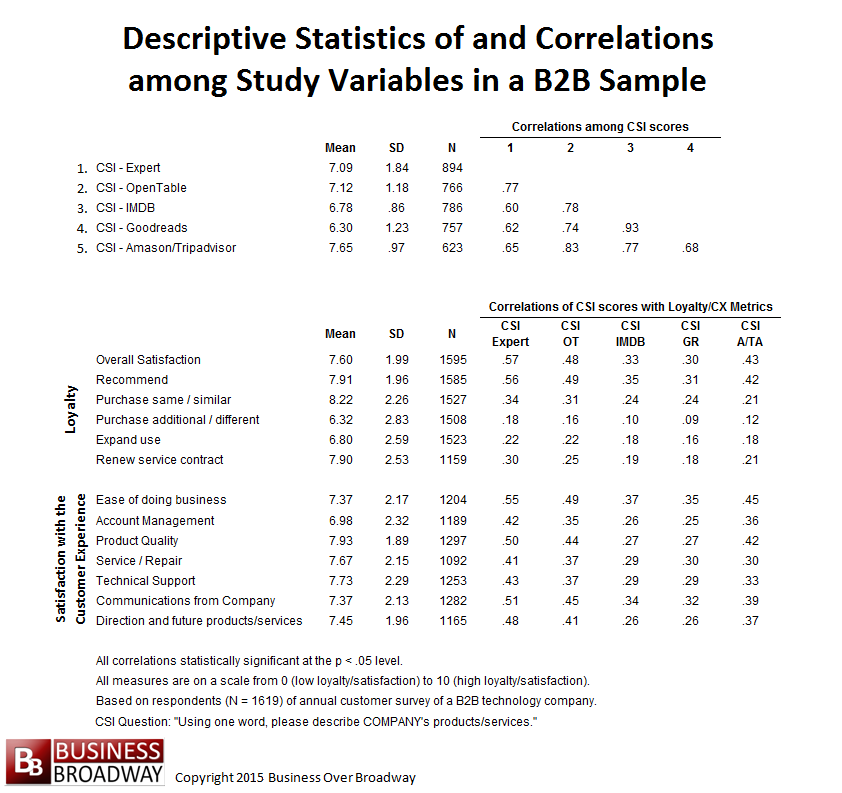 Table 1. Descriptive Statistics of and Correlations among Study Variables in a B2B Sample