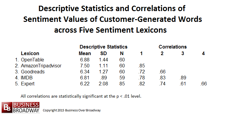 Table 3. Descriptive Statistics and Correlations among Sentiment Values of Customer-Generated Words across Five Sentiment Lexicons (N = 85)