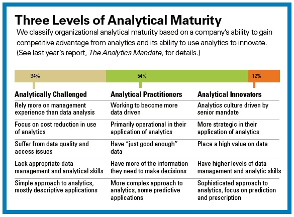 Three Levels of Analytics Maturity