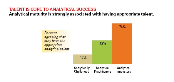Analytical Talent is Key to Analytical Success
