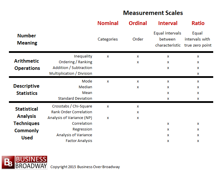 measurement scales This lesson describes four scales of measurement used in statistical analysis: nominal, ordinal, interval, and ratio scales includes free, video lesson.
