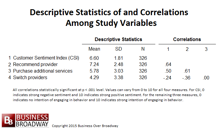 descriptive variables The first summary statistic that is important to report for a continuous variable (as well as for any discrete variable) is the sample size (in the example here, sample size is n=10) larger.
