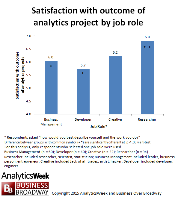 Figure 3. Satisfaction with outcome of analytics projects by job role