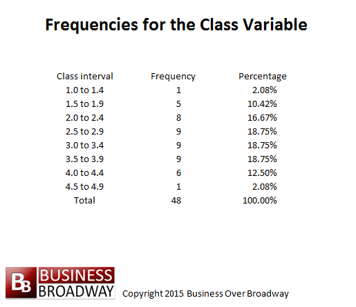 frequenciesfortheclassvariable
