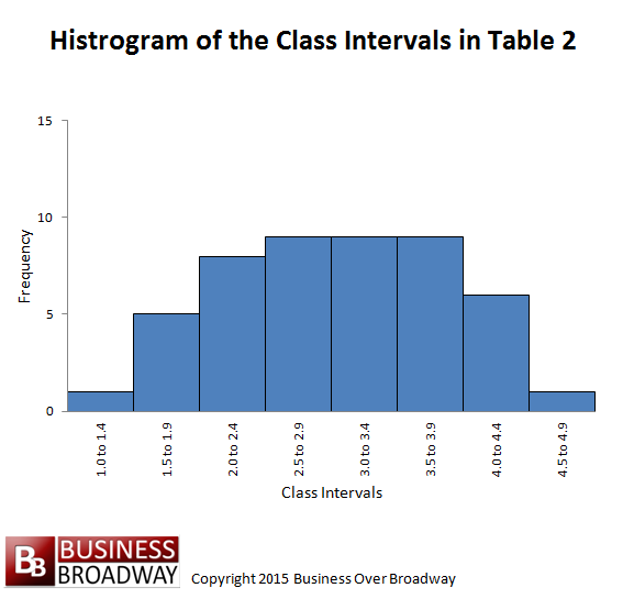 histogramoftable2