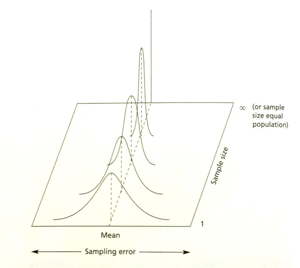 Illustration of relationship between sample size and sampling error