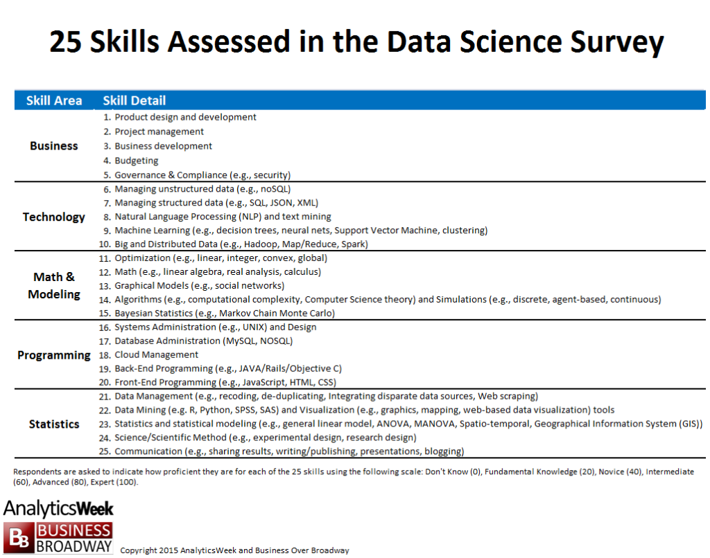 25 Skills Assessed in the Data Skills Scoring Survey