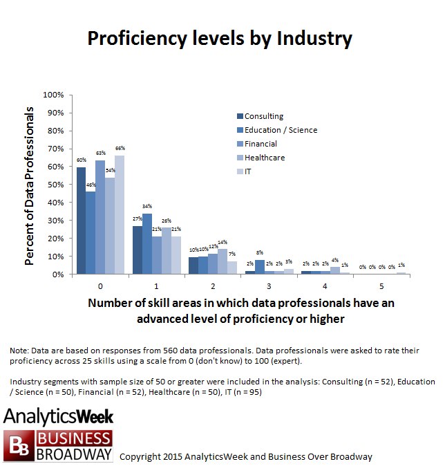 proficiency by industry