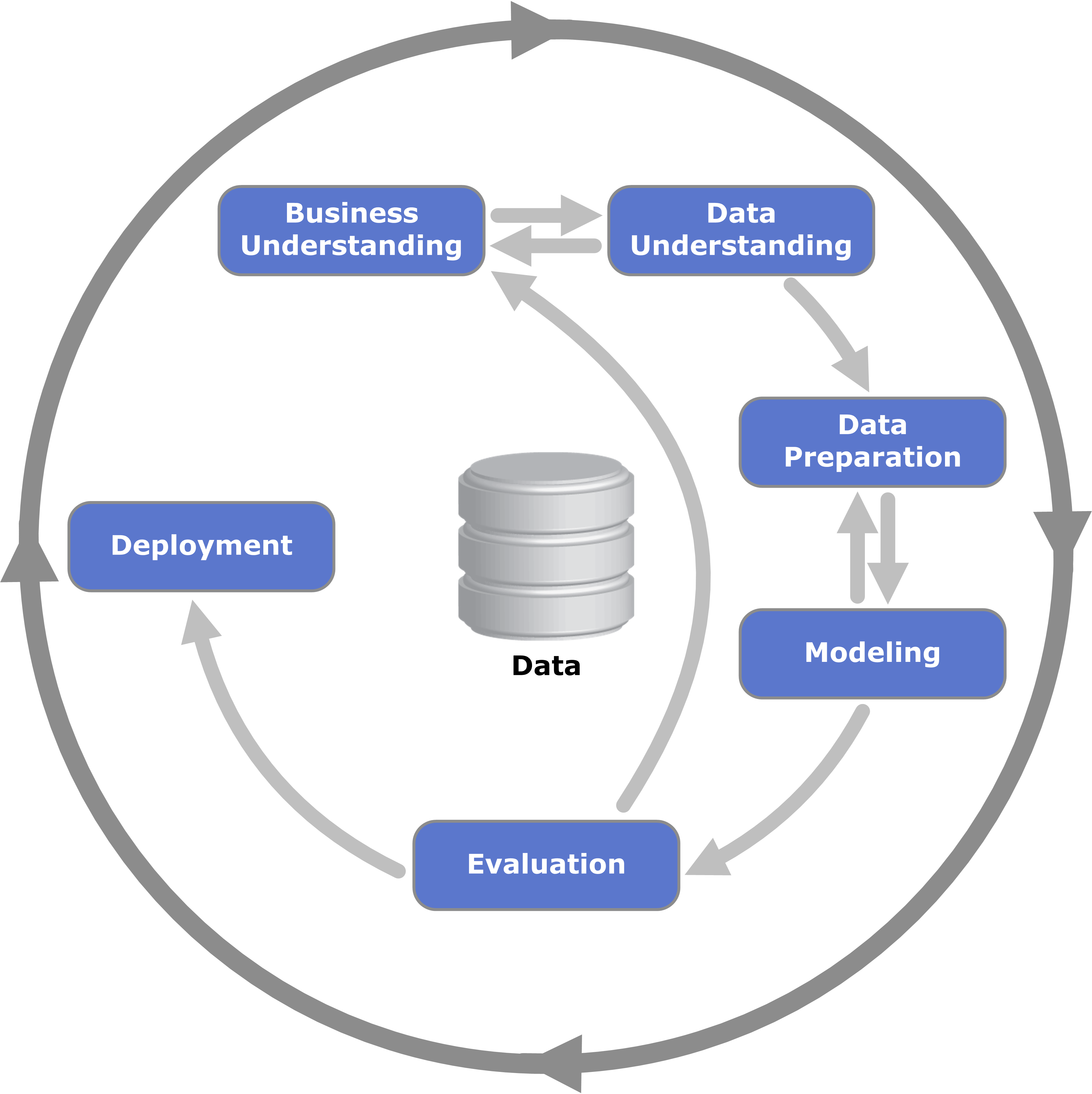 data scientists and the practice of data science