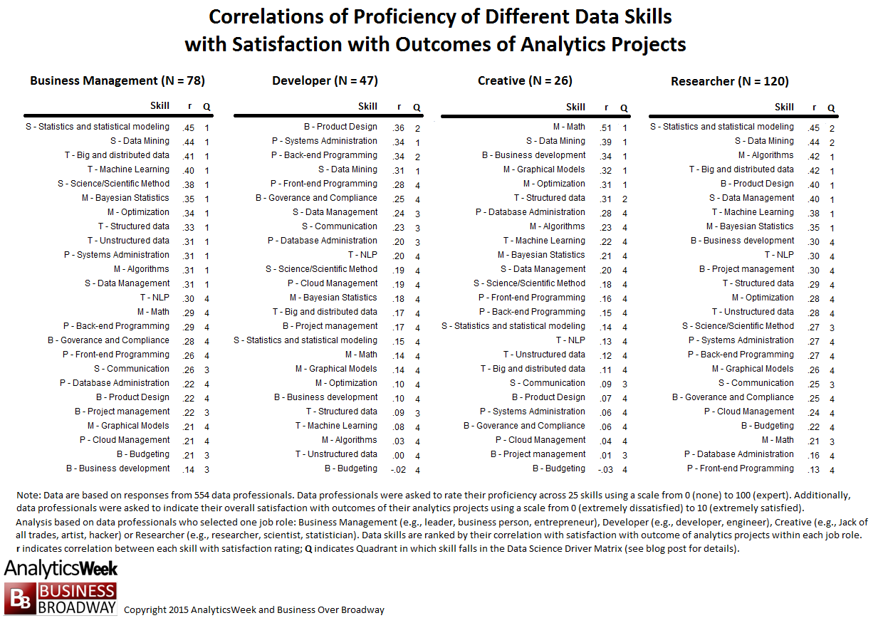 Table 1. Correlations of Proficiency of Different Data Skills with Satisfaction with Outcomes of Analytics Projects