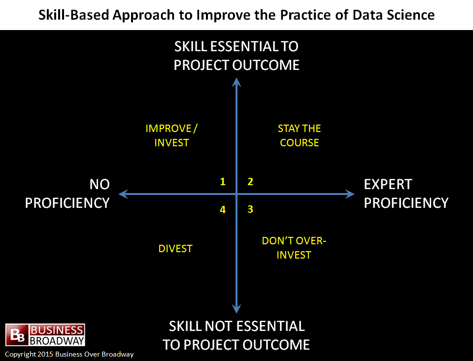 Figure 2. Skill-based approach to improve the practice of data science