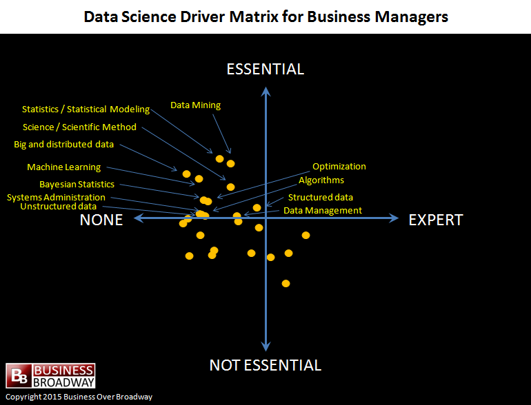 Figure 3. Data Science Driver Matrix for Business Managers. Click image to enlarge.