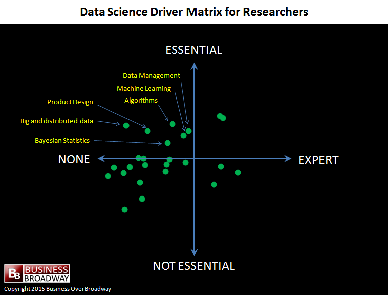 Data Science Driver Matrix for Researchers