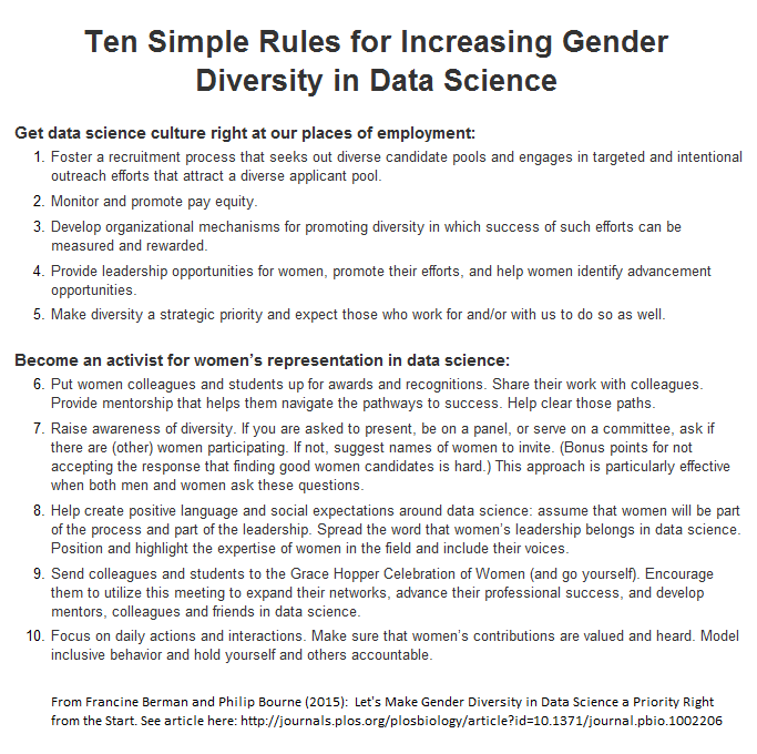 Figure 5. Ten Simple Rules for Increasing Gender Diversity in Data Science. Click image to enlarge