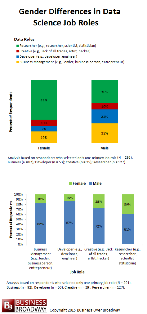 Figure 1. Gender differences in Data Science Job Roles