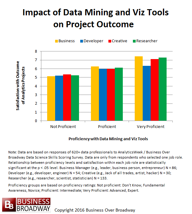 Figure 1. Relationship between Proficiency in Data Mining and Visualization Tools and Project Outcomes