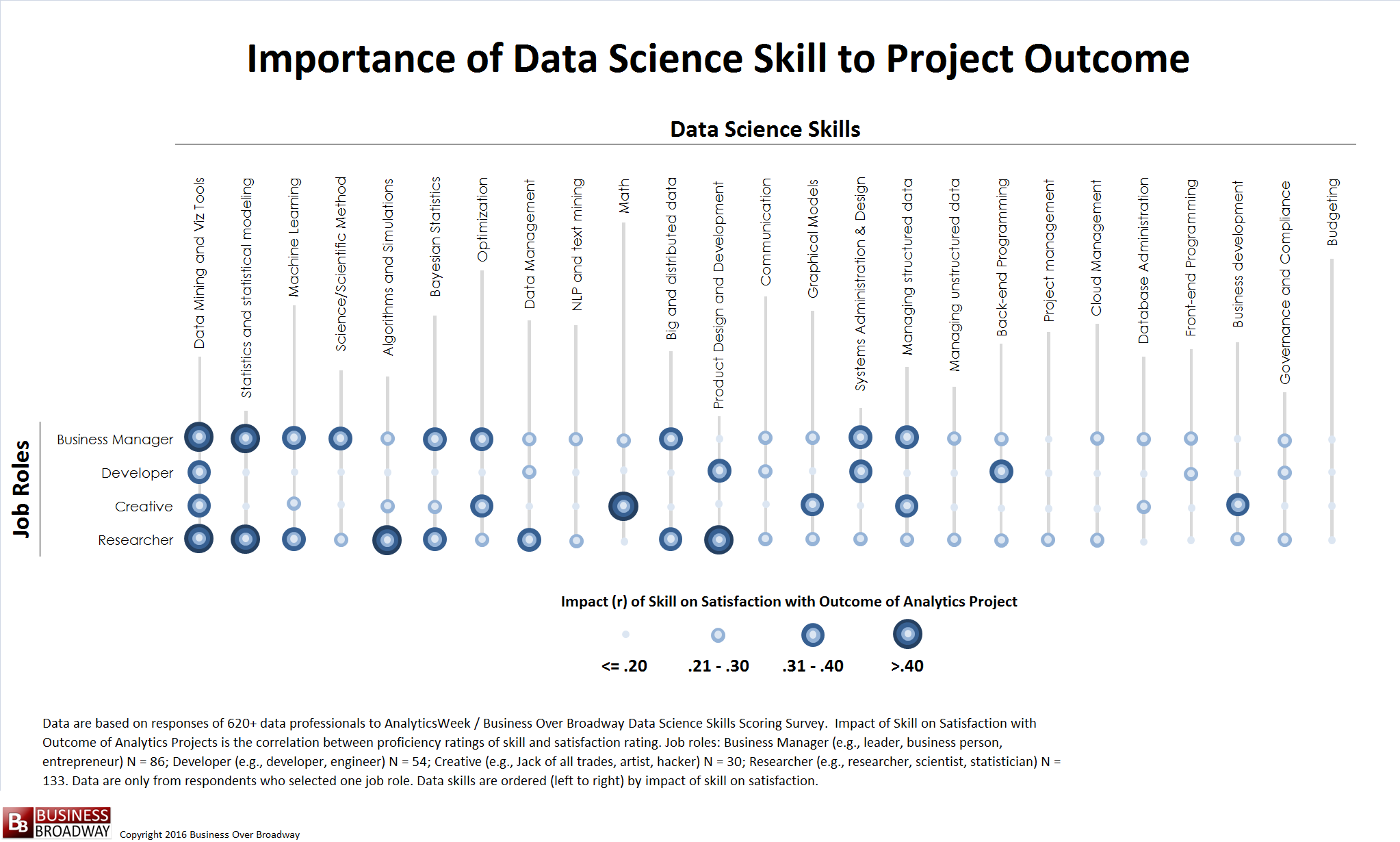 10 data science skills you need to improve project success importance of data science skills to analytics project success click image to