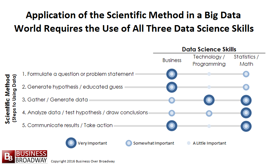 data science and the practice of data science