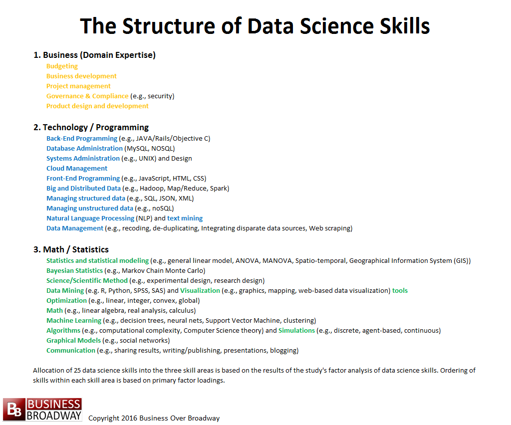 Figure 4. The Structure of Data Science Skills