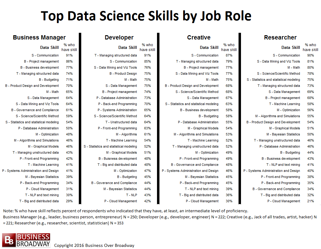 Top Data Science Skills By Job Role. Click Image To Enlarge.  Skills To List On A Resume
