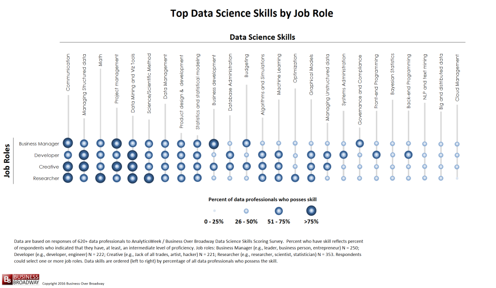 Figure 2. Top Data Science Skills by Job Role