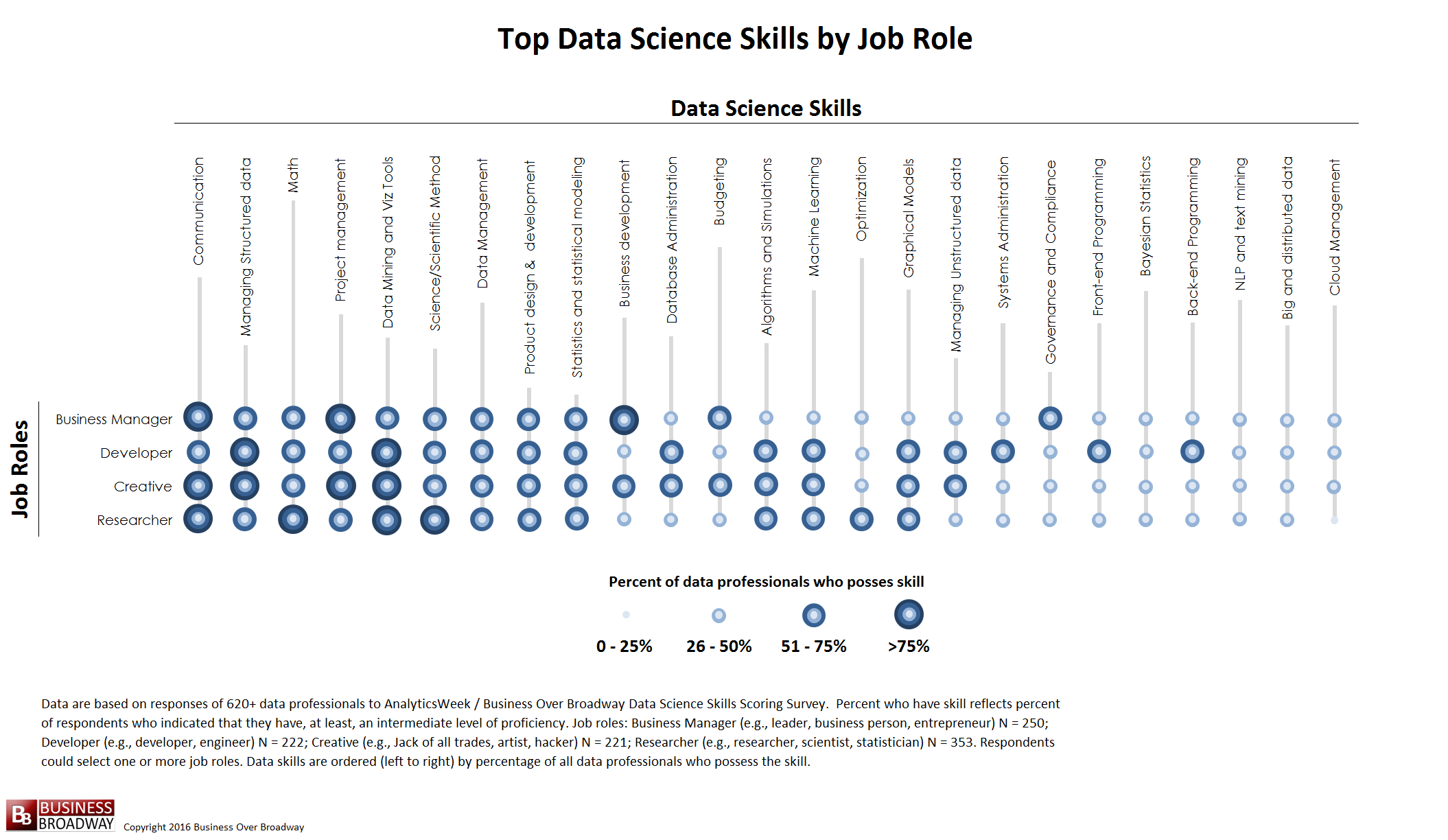 top 10 skills in data science customerthink top data science skills by job role