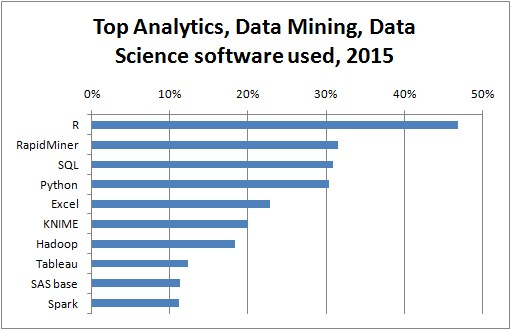 Figure 2. Popular Data Mining Tools. From 2015 KDNuggets poll.