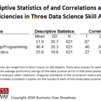 Descriptive Statistics of and Correlations Among Different Data Science Skills
