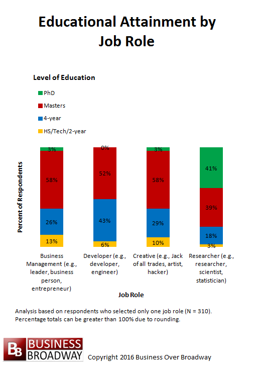 Figure 2. Educational Attainment by Job Role