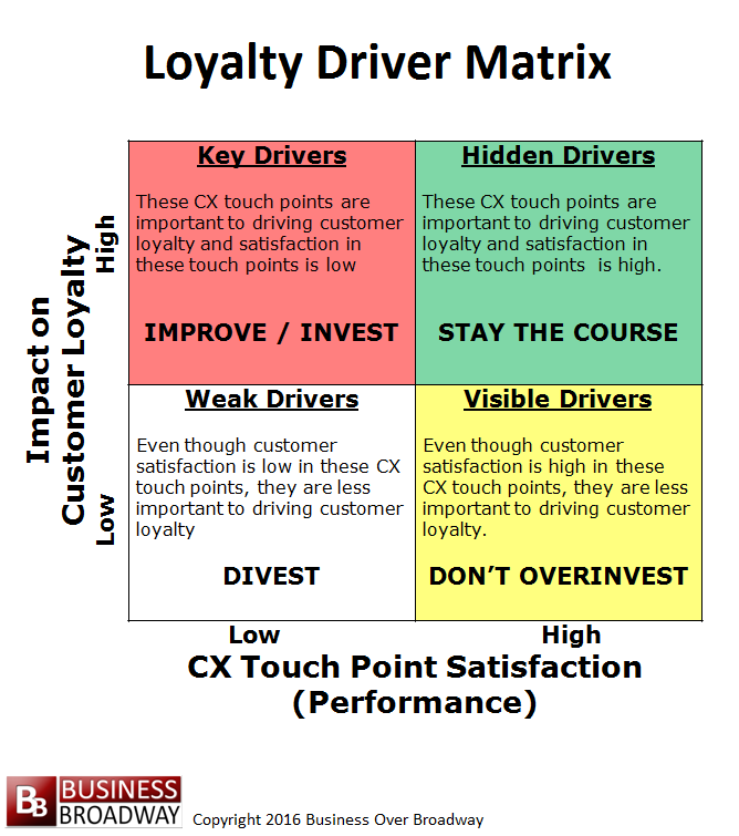 Loyalty Driver Matrix